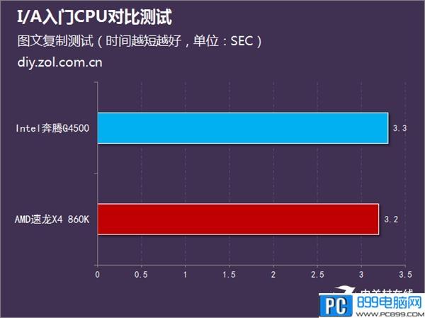 AMD速龙X4 860K和Intel奔腾G4500哪个更强
