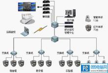 哪些是安防监控系统设备 安防监控系统的组成部分