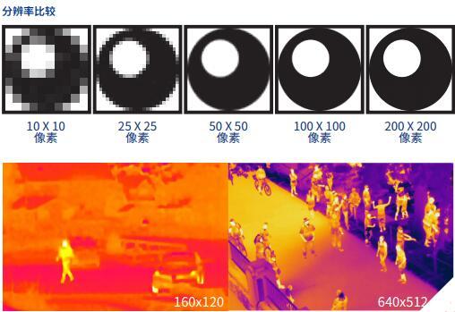 详解热成像热感相机知识