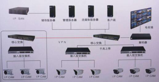 网络视频监控与视频会议系统的区别