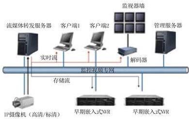 详解IP监控的十大误区