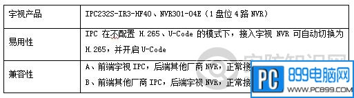 各地1080P实测码流:H.265 VS U-Code是2M 比1M