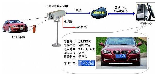 车牌识别技术实现方式及工作流程