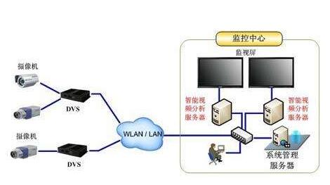 智能监控方案的概述