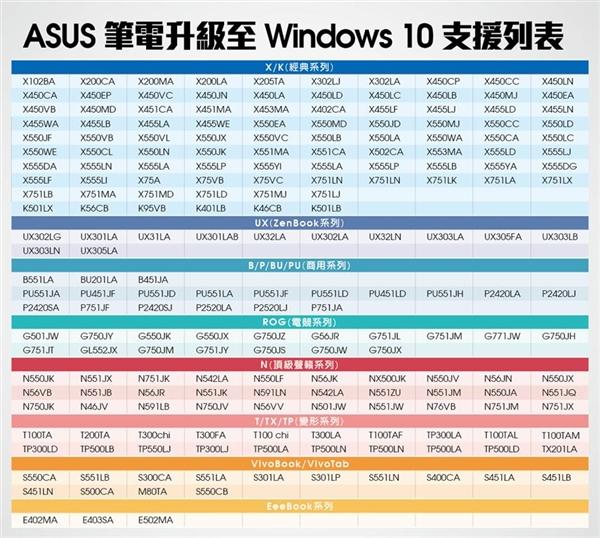 华硕笔记本电脑哪些型号可以升级到WIN10系统
