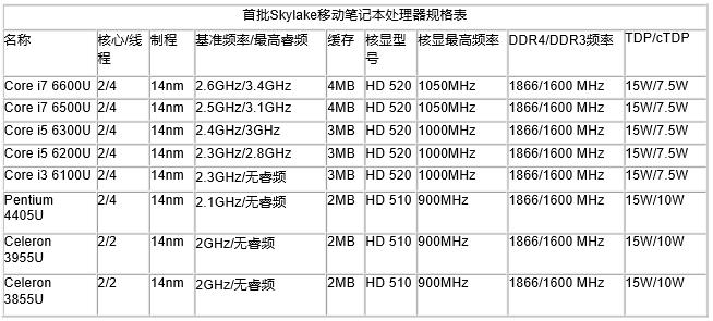 新Skylake平台笔记本处理器首批型号