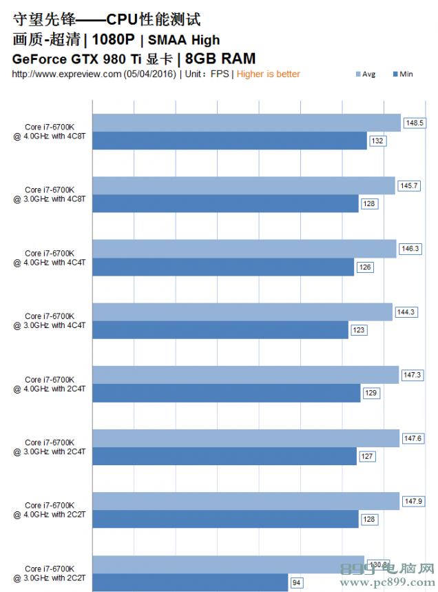 守望先锋CPU要求高吗?i3处理器足以应对